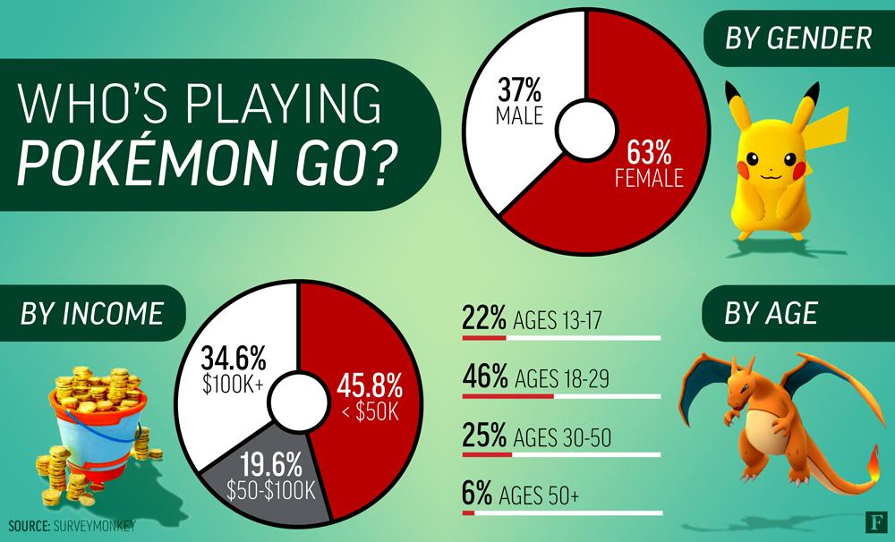 Mulheres Pokémon GO